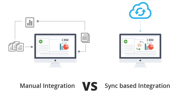 Type of quickbooks CRM integration