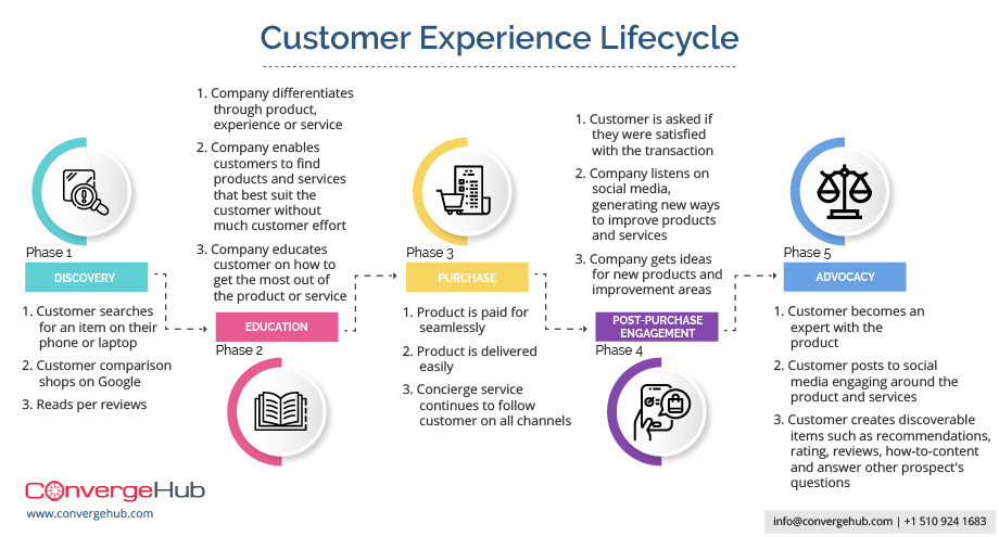 Customer Lifecycle Management