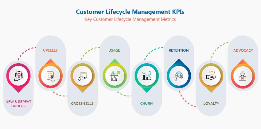 Customer Lifecycle Management KPIs