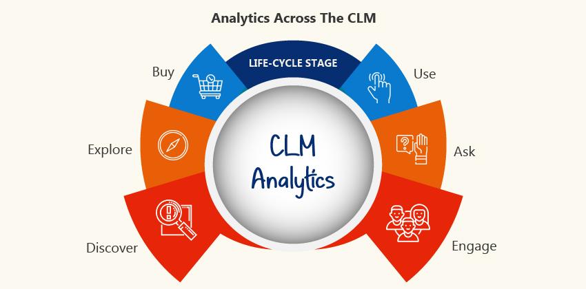 Customer Lifecycle Management Analytics