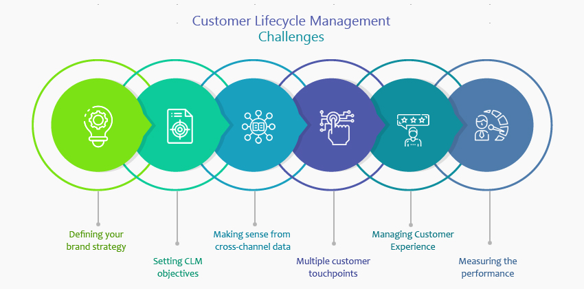 Customer Lifecycle Management Challenges