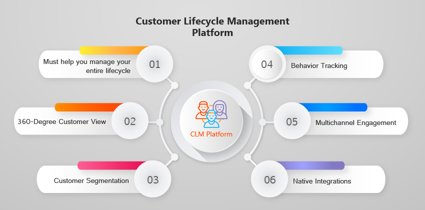 Customer Lifecycle Management Platform