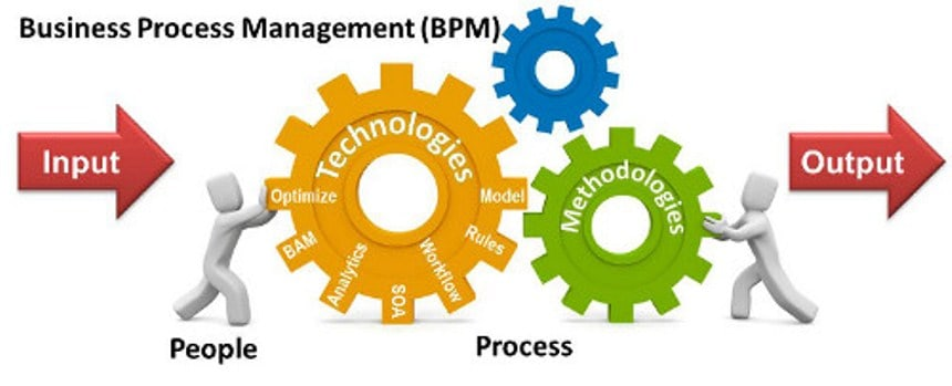 Why you need Business Process Management