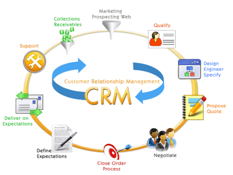 Integrations and features of CRM Software