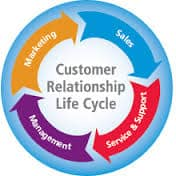 Customer relationship life cycle