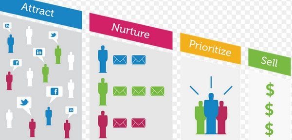 A Guide on Lead Management and Lead Nurturing