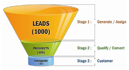 What is a pipeline in marketing, learn Sales Pipeline Management