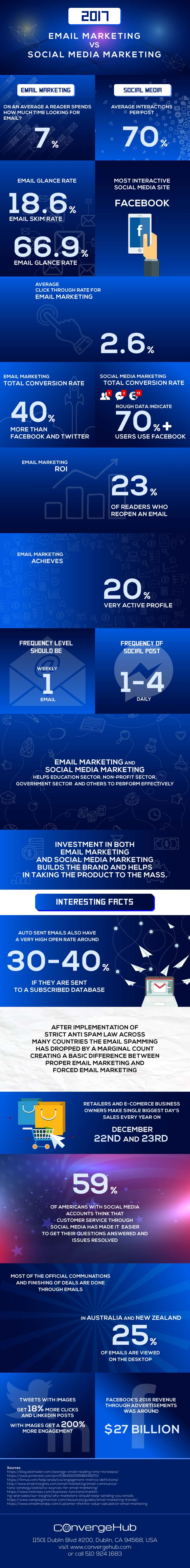 Email Marketing vs Social Media Marketing