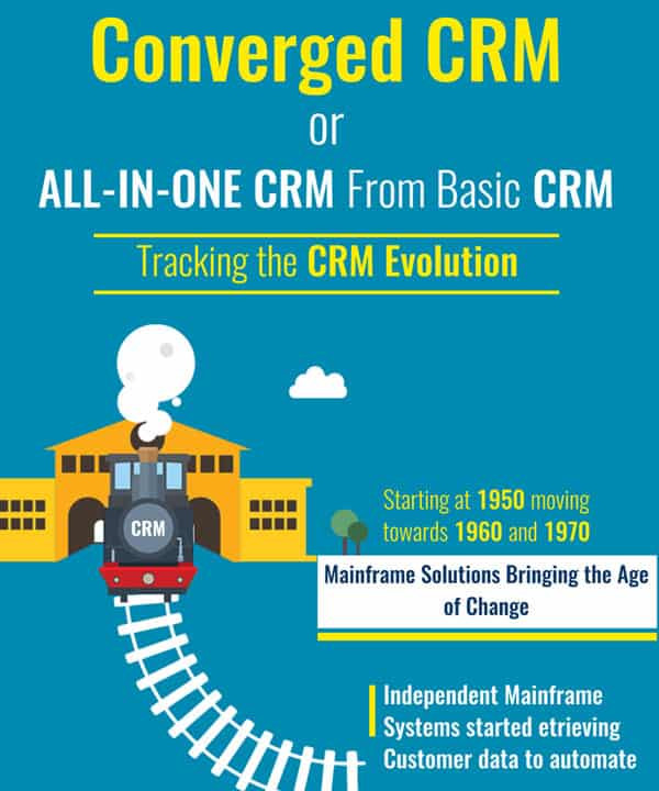 Evolution of CRM