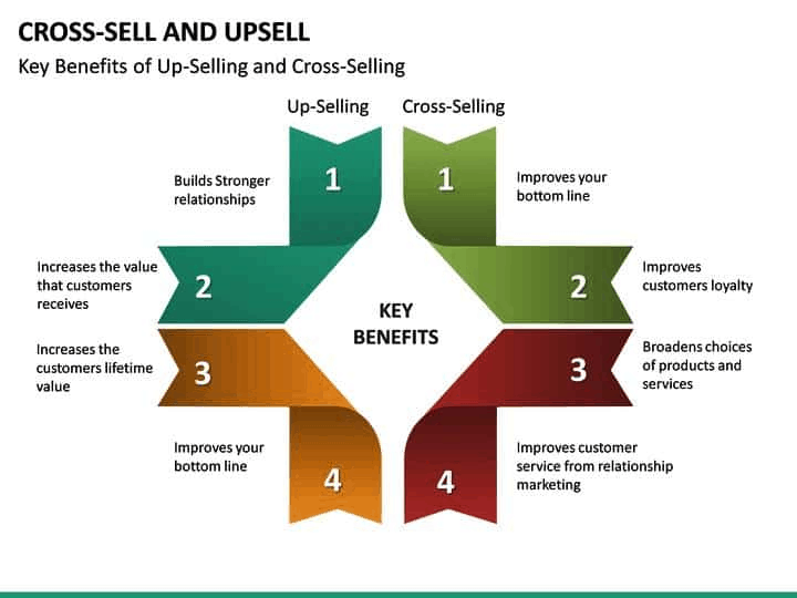 why upselling & crossselling is important