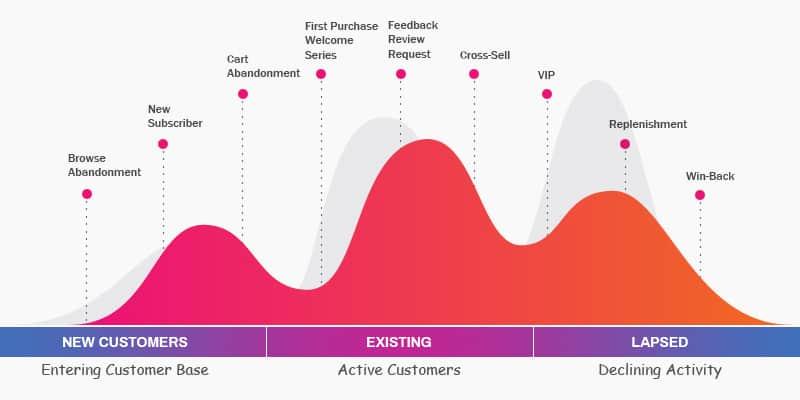 Customer Lifecycle Journey