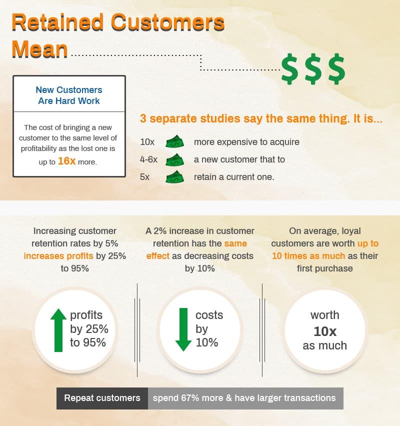 Retain Customer