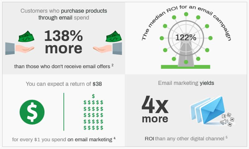 Lifecycle Marketing To Drive Business Growth