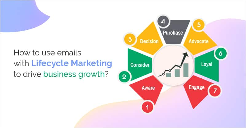 How to use emails with Lifecycle Marketing to drive business growth?